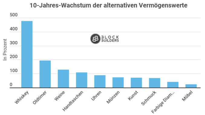 Whisky als investment 2